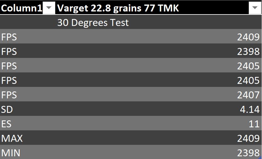 Hodgdon Varget VS Shooters World Precision 8